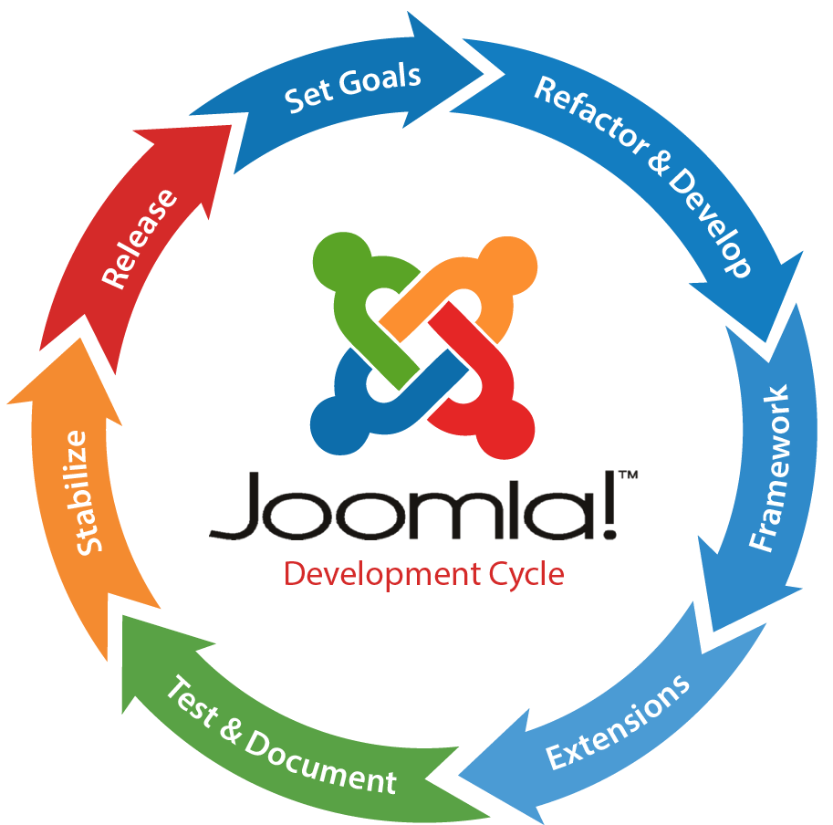 Joomla Development-image