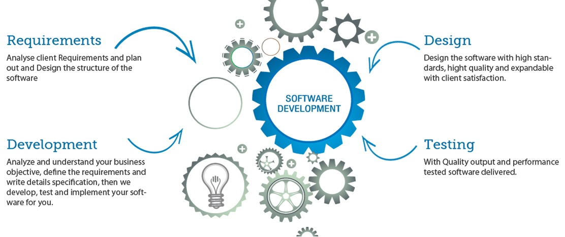 software-development-infograhics